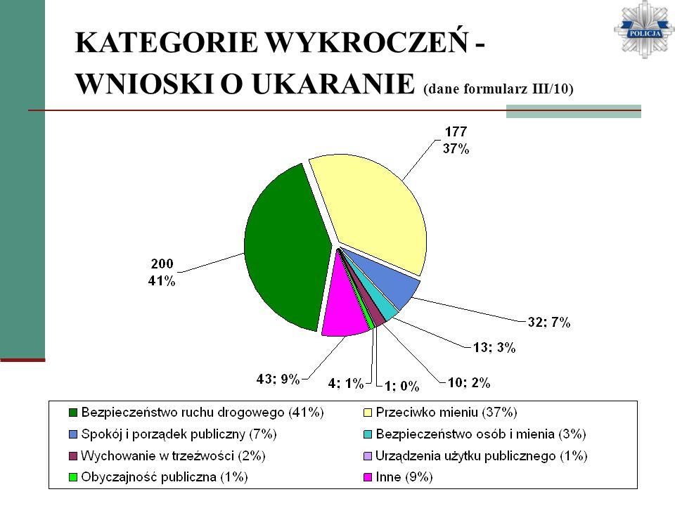 KATEGORIE WYKROCZEŃ - WNIOSKI O UKARANIE (dane formularz III/10)