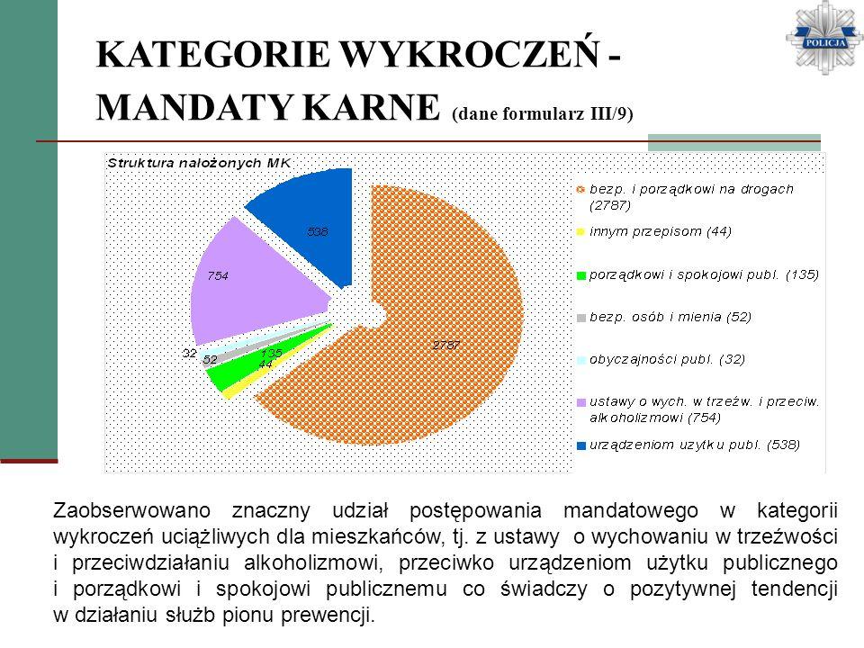 KATEGORIE WYKROCZEŃ - MANDATY KARNE (dane formularz III/9) Zaobserwowano znaczny udział postępowania mandatowego w kategorii wykroczeń uciążliwych dla