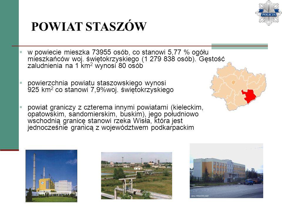 POWIAT STASZÓW w powiecie mieszka 73955 osób, co stanowi 5,77 % ogółu mieszkańców woj. świętokrzyskiego (1 279 838 osób). Gęstość zaludnienia na 1 km
