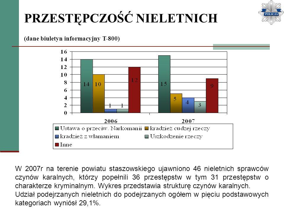 PRZESTĘPCZOŚĆ NIELETNICH (dane biuletyn informacyjny T-800) W 2007r na terenie powiatu staszowskiego ujawniono 46 nieletnich sprawców czynów karalnych