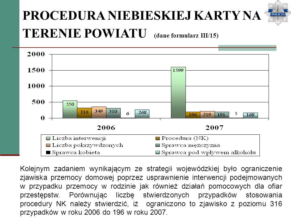 PROCEDURA NIEBIESKIEJ KARTY NA TERENIE POWIATU (dane formularz III/15) Kolejnym zadaniem wynikającym ze strategii wojewódzkiej było ograniczenie zjawi