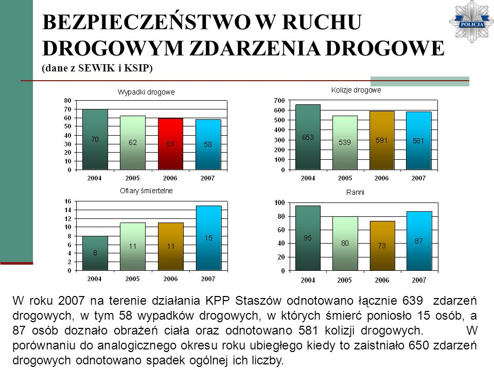 BEZPIECZEŃSTWO W RUCHU DROGOWYM ZDARZENIA DROGOWE (dane z SEWIK i KSIP) W roku 2007 na terenie działania KPP Staszów odnotowano łącznie 639 zdarzeń dr