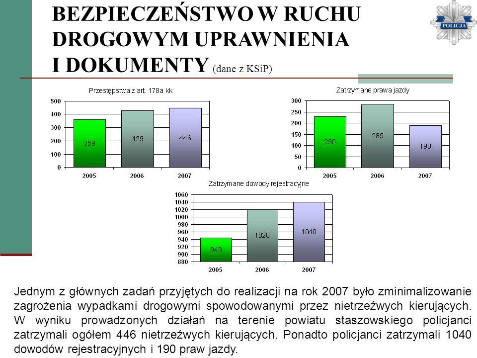 BEZPIECZEŃSTWO W RUCHU DROGOWYM UPRAWNIENIA I DOKUMENTY (dane z KSiP) Jednym z głównych zadań przyjętych do realizacji na rok 2007 było zminimalizowan