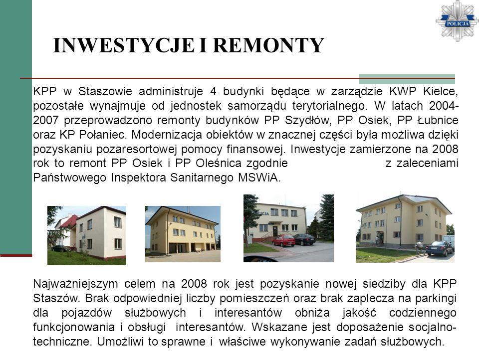 INWESTYCJE I REMONTY KPP w Staszowie administruje 4 budynki będące w zarządzie KWP Kielce, pozostałe wynajmuje od jednostek samorządu terytorialnego.