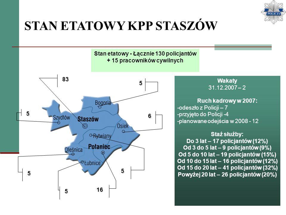 STAN ETATOWY KPP STASZÓW Wakaty 31.12.2007 – 2 Ruch kadrowy w 2007: -odeszło z Policji – 7 -przyjęto do Policji -4 -planowane odejścia w 2008 - 12 Sta
