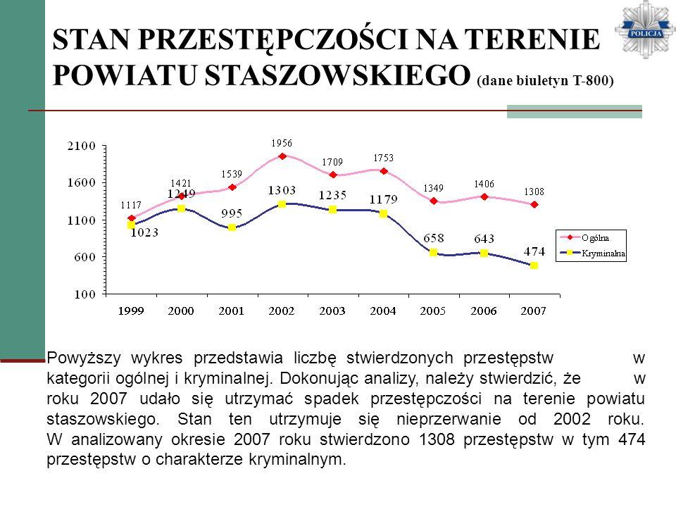 PRZESTĘPCZOŚĆ NA TERENIE POWIATU STASZOWSKIEGO (dane biuletyn T-800) Powyższy wykres przedstawia ogólną liczbę wszczętych postępowań przygotowawczych i przestępstw stwierdzonych w okresie od 2003-2007roku.