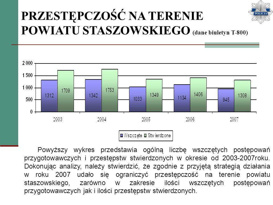 PRZESTĘPCZOŚĆ NA TERENIE POWIATU STASZOWSKIEGO (dane biuletyn T-800) Powyższy wykres przedstawia ogólną liczbę wszczętych postępowań przygotowawczych