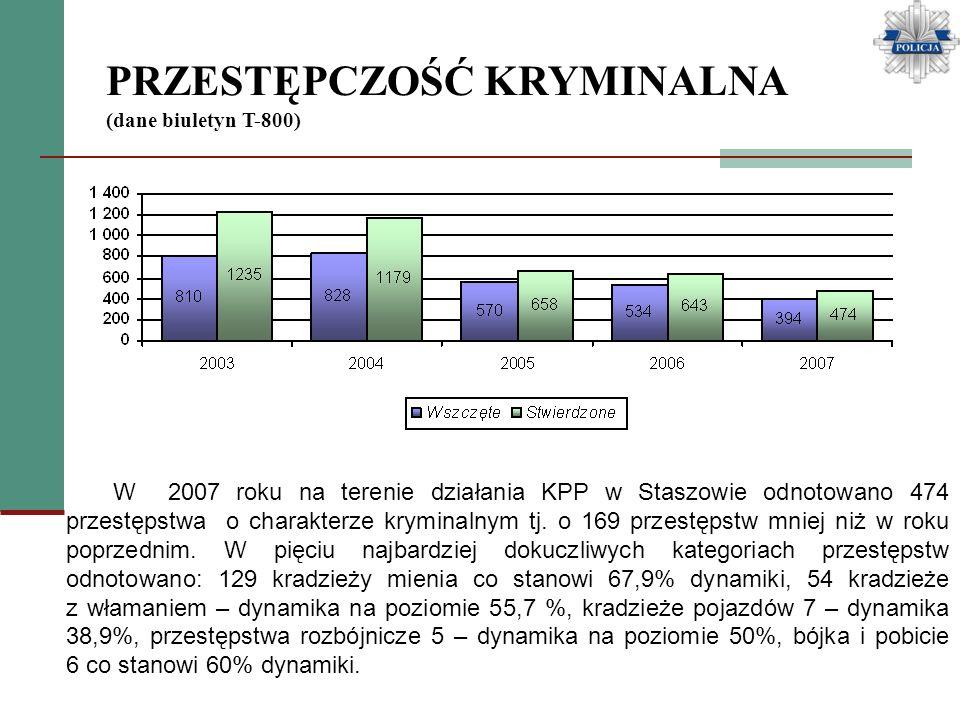 PRZESTĘPCZOŚĆ KRYMINALNA (dane biuletyn T-800) W 2007 roku na terenie działania KPP w Staszowie odnotowano 474 przestępstwa o charakterze kryminalnym