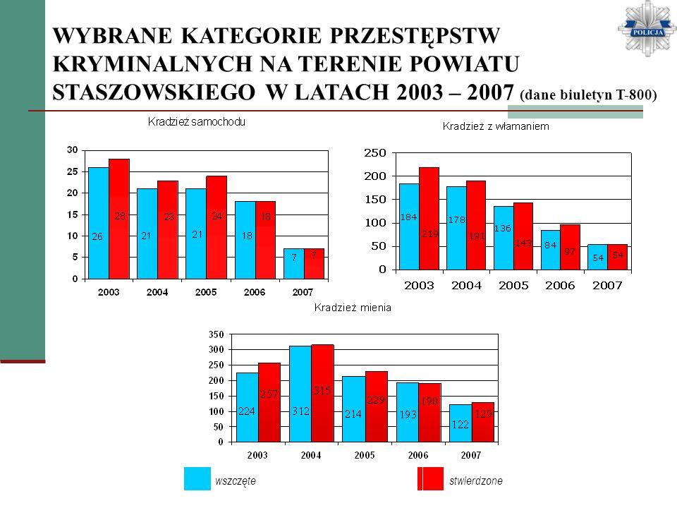 PRZESTĘPCZOŚĆ NIELETNICH (dane biuletyn informacyjny T-800) W 2007r na terenie powiatu staszowskiego ujawniono 46 nieletnich sprawców czynów karalnych, którzy popełnili 36 przestępstw w tym 31 przestępstw o charakterze kryminalnym.
