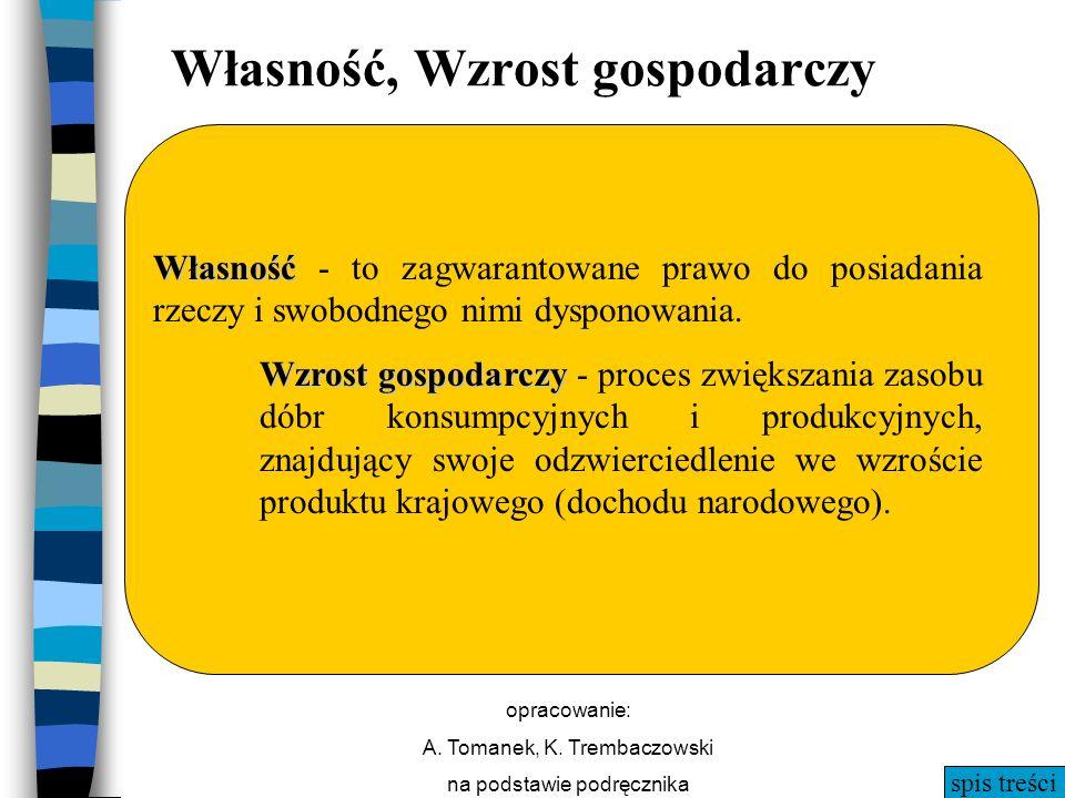 spis treści opracowanie: A. Tomanek, K. Trembaczowski na podstawie podręcznika Własność, Wzrost gospodarczy Własność Własność - to zagwarantowane praw