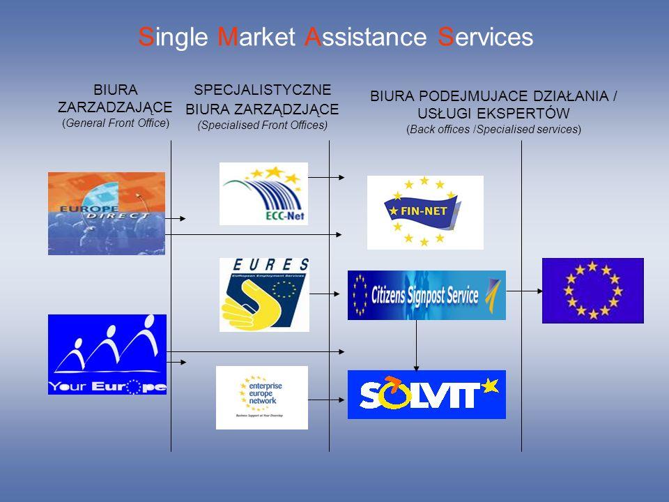 Single Market Assistance Services BIURA ZARZADZAJĄCE (General Front Office) SPECJALISTYCZNE BIURA ZARZĄDZJĄCE (Specialised Front Offices) BIURA PODEJM