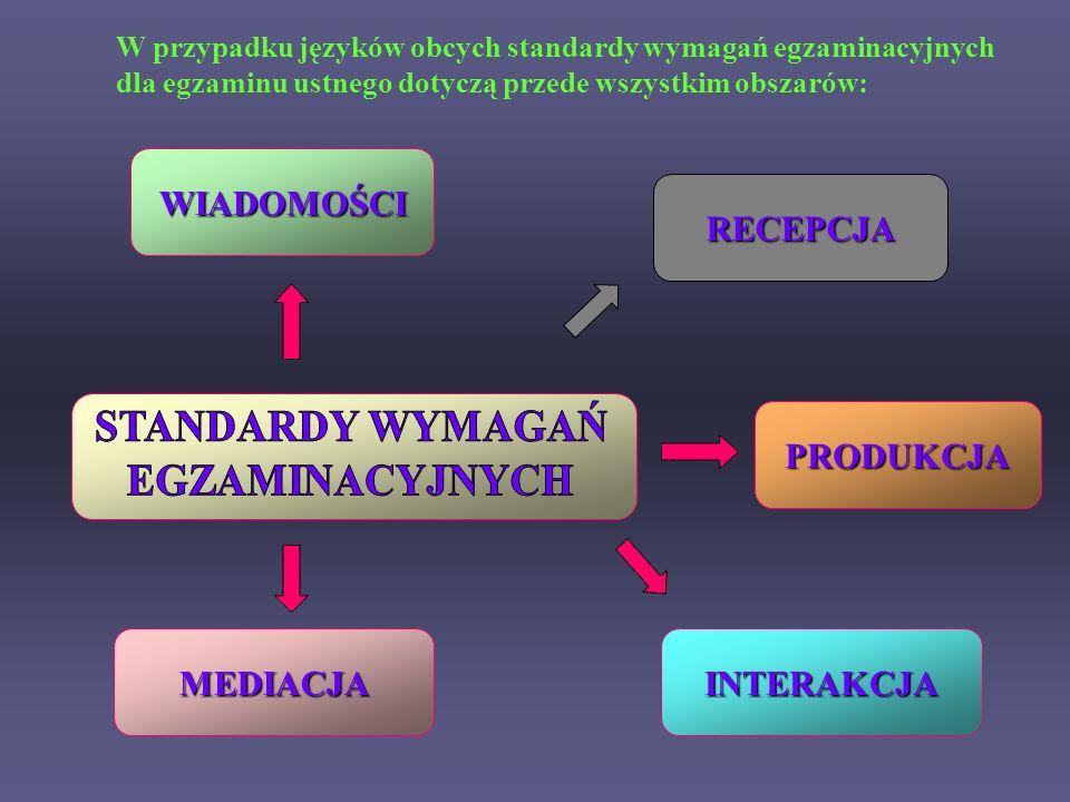 WIADOMOŚCI RECEPCJA PRODUKCJA INTERAKCJAMEDIACJA W przypadku języków obcych standardy wymagań egzaminacyjnych dla egzaminu ustnego dotyczą przede wszy