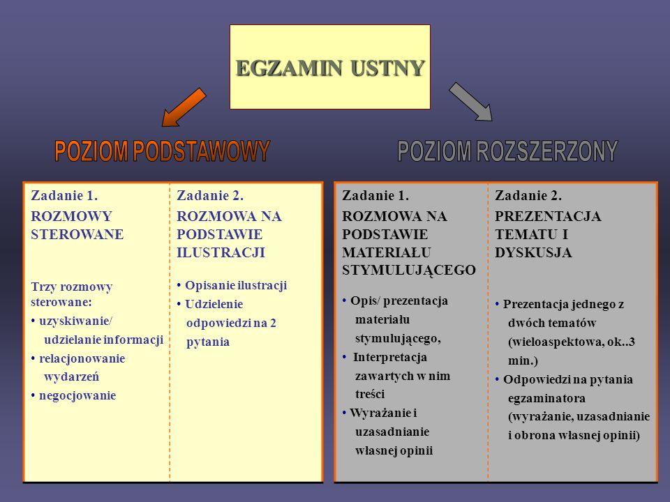 EGZAMIN USTNY Zadanie 1. ROZMOWY STEROWANE Trzy rozmowy sterowane: uzyskiwanie/ udzielanie informacji relacjonowanie wydarzeń negocjowanie Zadanie 2.