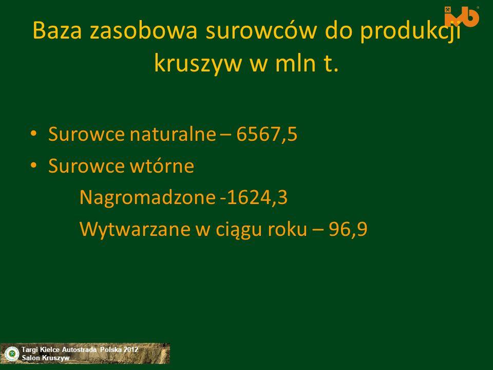 Targi Kielce Autostrada Polska 2012 Salon Kruszyw Baza zasobowa surowców do produkcji kruszyw w mln t. Surowce naturalne – 6567,5 Surowce wtórne Nagro