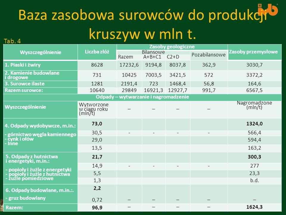 Targi Kielce Autostrada Polska 2012 Salon Kruszyw Baza zasobowa surowców do produkcji kruszyw w mln t. Wyszczególnienie Liczba złóż Zasoby geologiczne