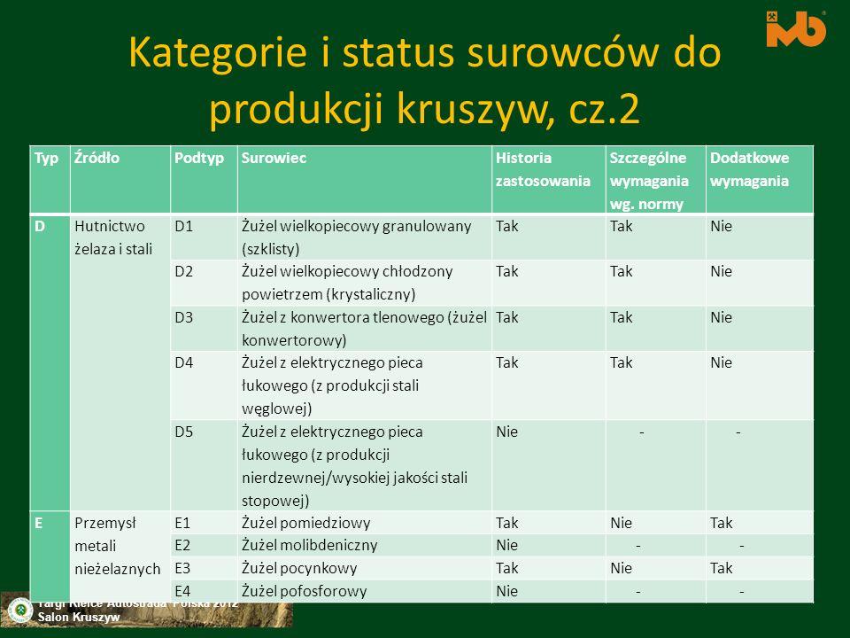 Targi Kielce Autostrada Polska 2012 Salon Kruszyw CEN/TC 154 Kruszywa W trakcie opracowania Test wypłukiwania dla określenia uwolnionych substancji z wyrobów budowlanych ziarnistych -2012-07 Terminologia - 2015-06 Wytyczne dotyczące oceny zgodności - 2013-04 Oznaczanie stężenia aktywności 226Ra, 232Th i 40K za pomocą spektrometrii promieniowania gamma - 2013-04 Analiza substancji nieorganicznych w wyciągach i odciekach - 0001-01 Trawienie wyrobów budowlanych w wodzie królewskiej - 2014-05 Analiza substancji nieorganicznych w wyciągach i odciekach - Część 1: Analiza spektometryczna, spektrometria optyczna (ICP-OES) - 2014-05 Analiza substancji nieorganicznych w wyciągach i odciekach - Część 2: Analiza spektometryczna, spektrometria masowa (ICP-MS) - 2014-05 Określenie oceny i klasyfikacji dla dawki emitowanego promieniowania gamma - 2014-12 Analiza zawartości substancji nieorganicznych w płynach do analizy - 2015-03