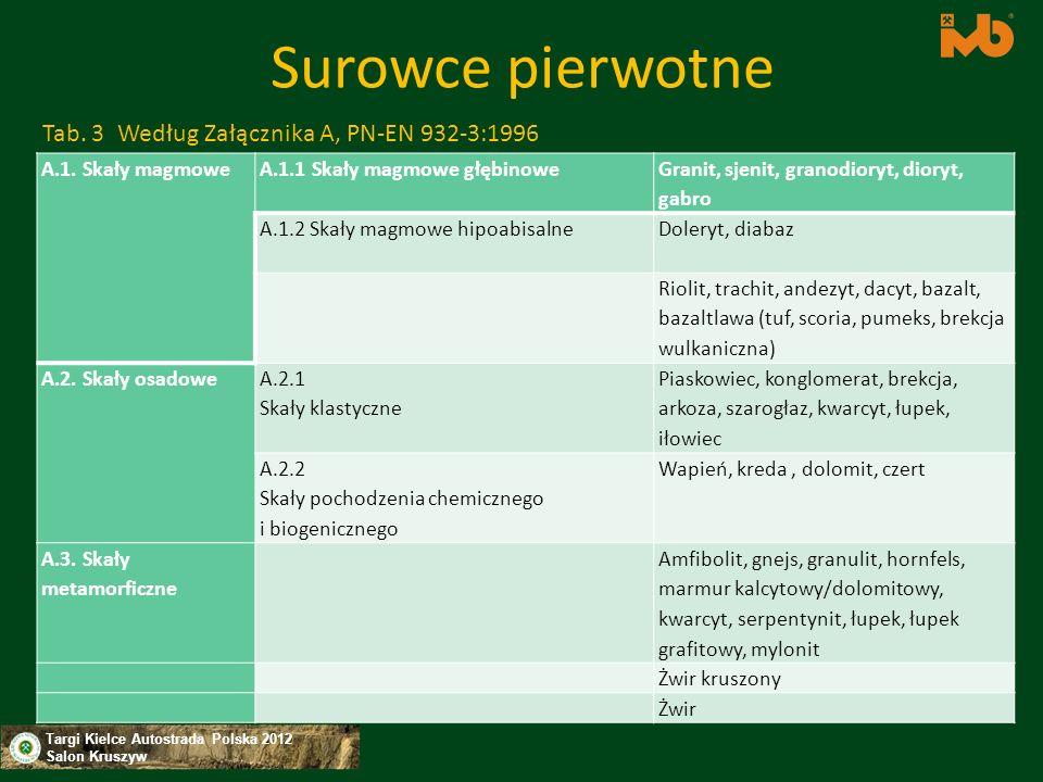 Targi Kielce Autostrada Polska 2012 Salon Kruszyw Surowce pierwotne A.1. Skały magmowe A.1.1 Skały magmowe głębinowe Granit, sjenit, granodioryt, dior