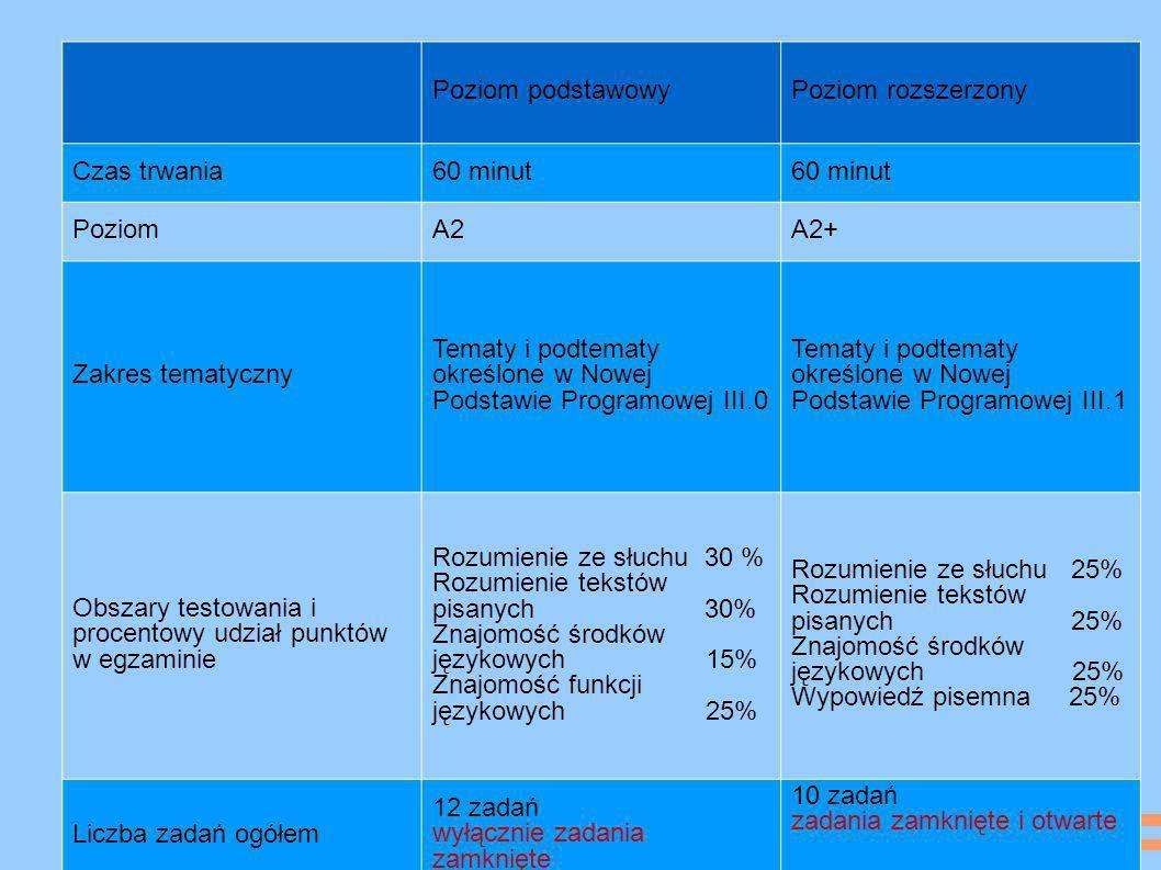 Poziom podstawowyPoziom rozszerzony Czas trwania60 minut PoziomA2A2+ Zakres tematyczny Tematy i podtematy określone w Nowej Podstawie Programowej III.