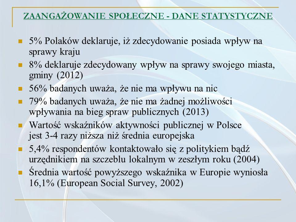 ZAANGAŻOWANIE SPOŁECZNE - DANE STATYSTYCZNE 5% Polaków deklaruje, iż zdecydowanie posiada wpływ na sprawy kraju 8% deklaruje zdecydowany wpływ na spra