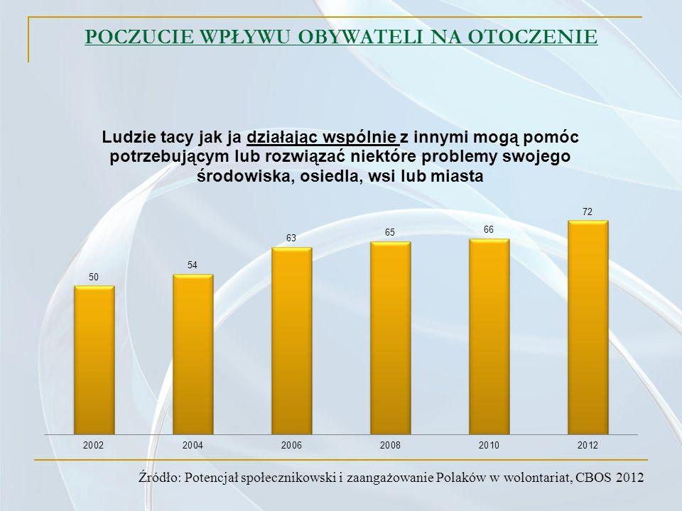 POCZUCIE WPŁYWU OBYWATELI NA OTOCZENIE Źródło: Potencjał społecznikowski i zaangażowanie Polaków w wolontariat, CBOS 2012