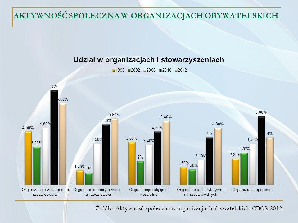 AKTYWNOŚĆ SPOŁECZNA W ORGANIZACJACH OBYWATELSKICH Źródło: Aktywność społeczna w organizacjach obywatelskich, CBOS 2012