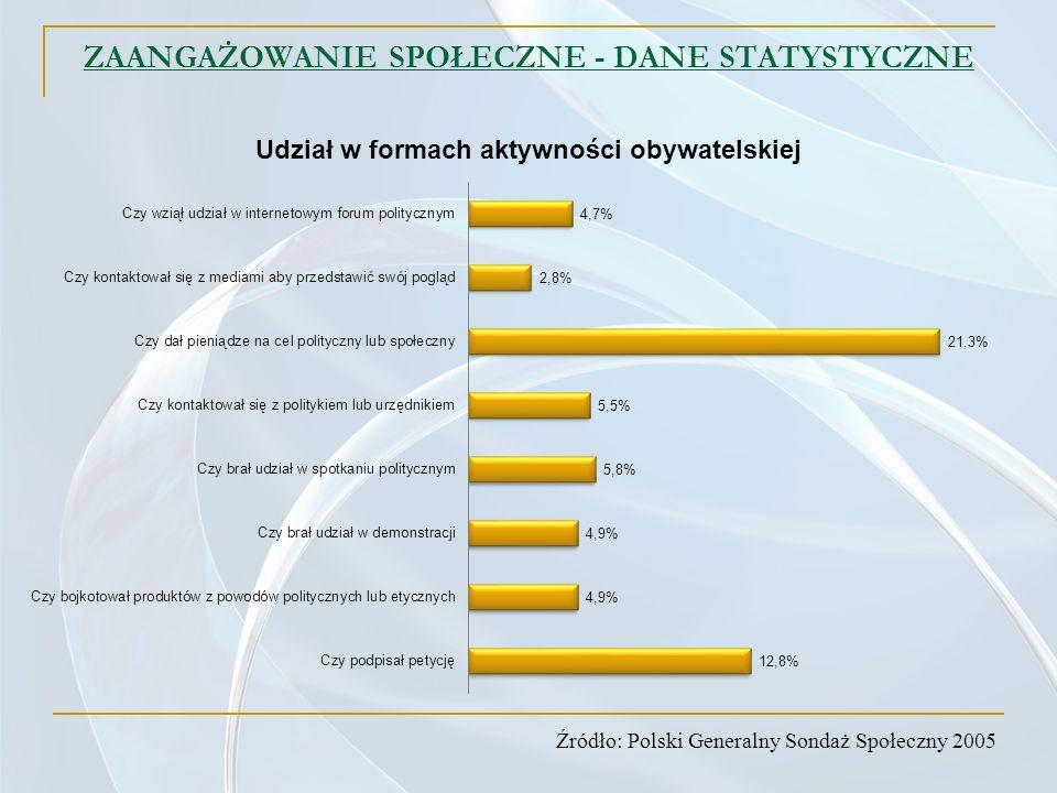 ZAANGAŻOWANIE SPOŁECZNE - DANE STATYSTYCZNE Źródło: Polski Generalny Sondaż Społeczny 2005