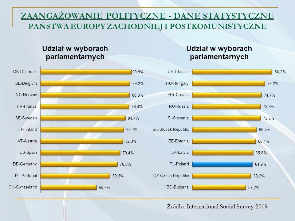 ZAANGAŻOWANIE POLITYCZNE - DANE STATYSTYCZNE PAŃSTWA EUROPY ZACHODNIEJ I POSTKOMUNISTYCZNE Źródło: International Social Survey 2009