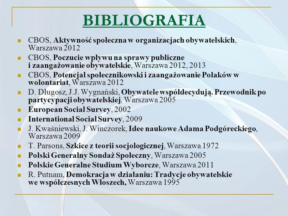 BIBLIOGRAFIA CBOS, Aktywność społeczna w organizacjach obywatelskich, Warszawa 2012 CBOS, Poczucie wpływu na sprawy publiczne i zaangażowanie obywatel
