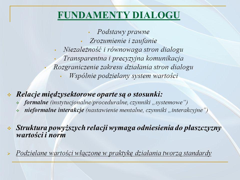 FUNDAMENTY DIALOGU Podstawy prawne Zrozumienie i zaufanie Niezależność i równowaga stron dialogu Transparentna i precyzyjna komunikacja Rozgraniczenie