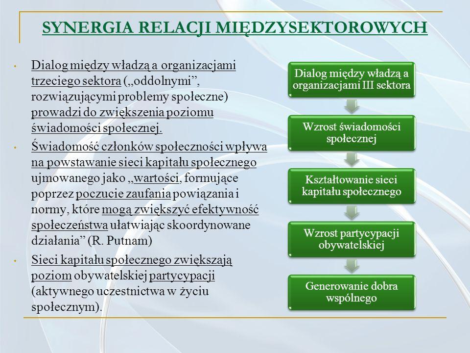 SYNERGIA RELACJI MIĘDZYSEKTOROWYCH Dialog między władzą a organizacjami trzeciego sektora (oddolnymi, rozwiązującymi problemy społeczne) prowadzi do z