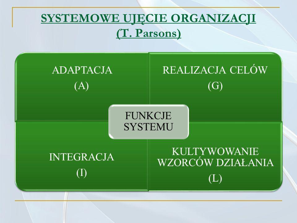 SYSTEMOWE UJĘCIE ORGANIZACJI (T. Parsons) ADAPTACJA (A) REALIZACJA CELÓW (G) INTEGRACJA (I) KULTYWOWANIE WZORCÓW DZIAŁANIA (L) FUNKCJE SYSTEMU