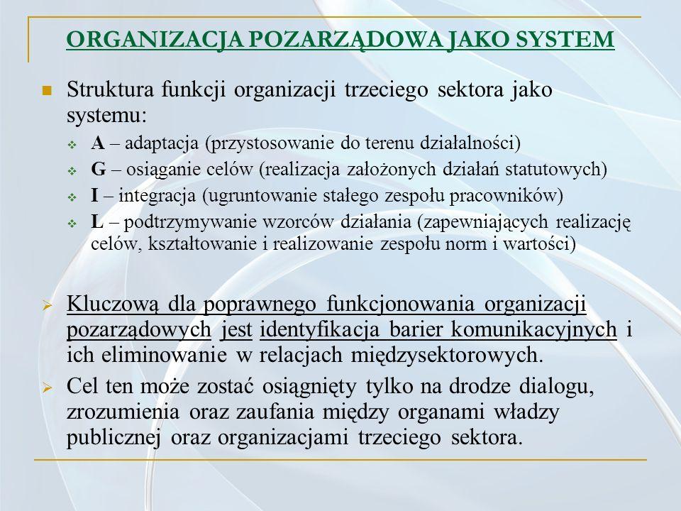 ORGANIZACJA POZARZĄDOWA JAKO SYSTEM Struktura funkcji organizacji trzeciego sektora jako systemu: A – adaptacja (przystosowanie do terenu działalności