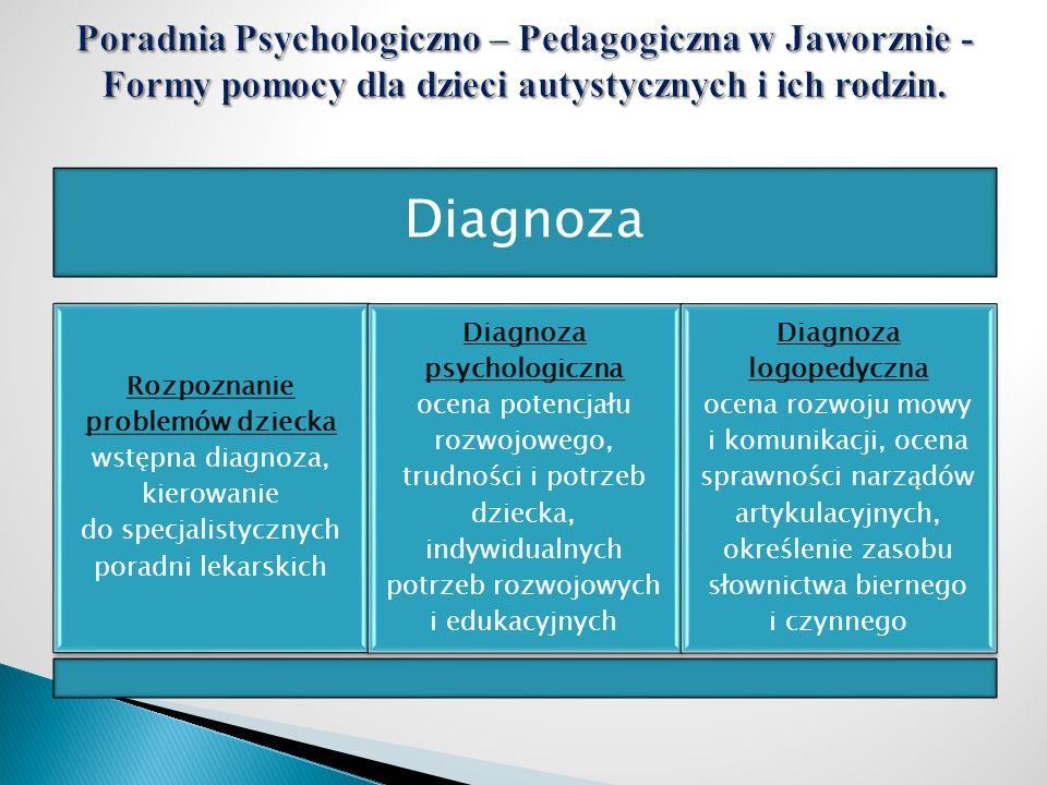 Diagnoza Rozpoznanie problemów dziecka wstępna diagnoza, kierowanie do specjalistycznych poradni lekarskich Diagnoza psychologiczna ocena potencjału r