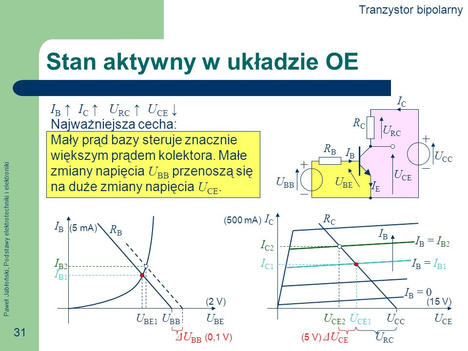 Paweł Jabłoński, Podstawy elektrotechniki i elektroniki 31 U CE ICIC I B = 0 (500 mA) (15 V) IBIB Stan aktywny w układzie OE I B I C U RC U CE Najważniejsza cecha: Mały prąd bazy steruje znacznie większym prądem kolektora.