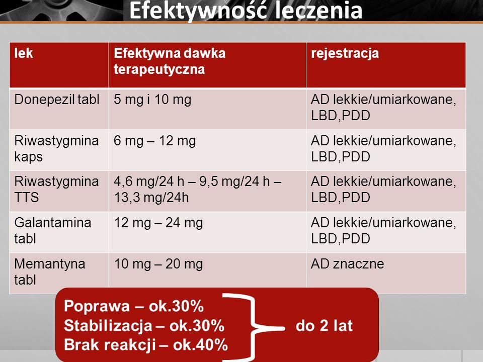 Efektywność leczenia Dobór leku lekEfektywna dawka terapeutyczna rejestracja Donepezil tabl5 mg i 10 mgAD lekkie/umiarkowane, LBD,PDD Riwastygmina kap