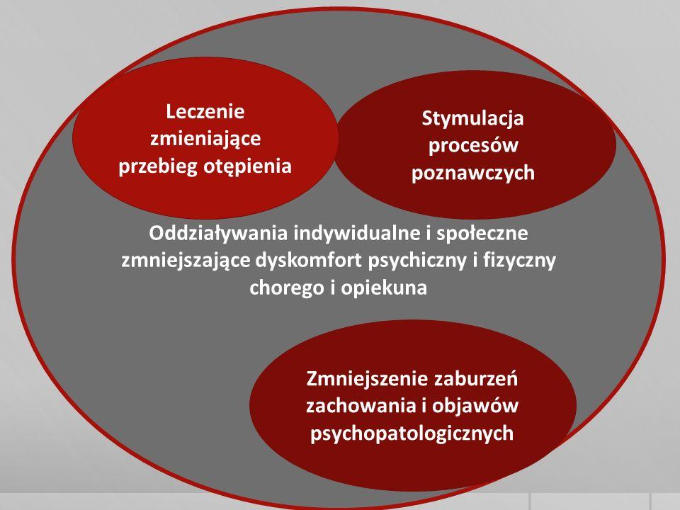Oddziaływania indywidualne i społeczne zmniejszające dyskomfort psychiczny i fizyczny chorego i opiekuna Stymulacja procesów poznawczych Zmniejszenie