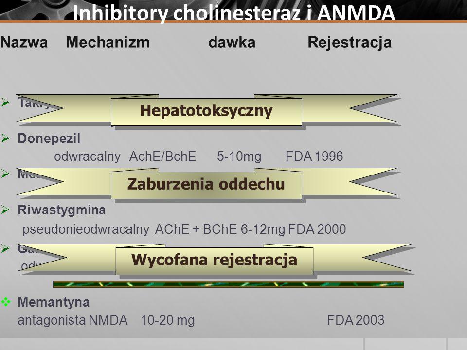 Inhibitory cholinesteraz i ANMDA Nazwa Mechanizm dawka Rejestracja Takryna odwracalny AchE/BchE --- FDA 1993 Donepezil odwracalny AchE/BchE 5-10mg FDA