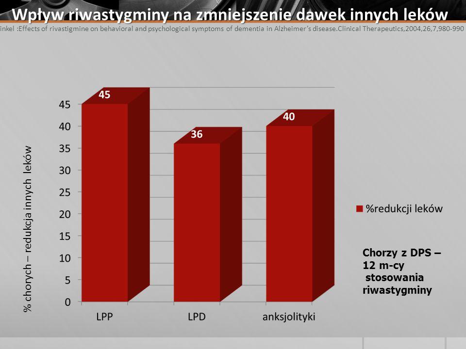 Wpływ riwastygminy na zmniejszenie dawek innych leków Wpływ riwastygminy na zmniejszenie dawek innych leków Finkel :Effects of rivastigmine on behavio