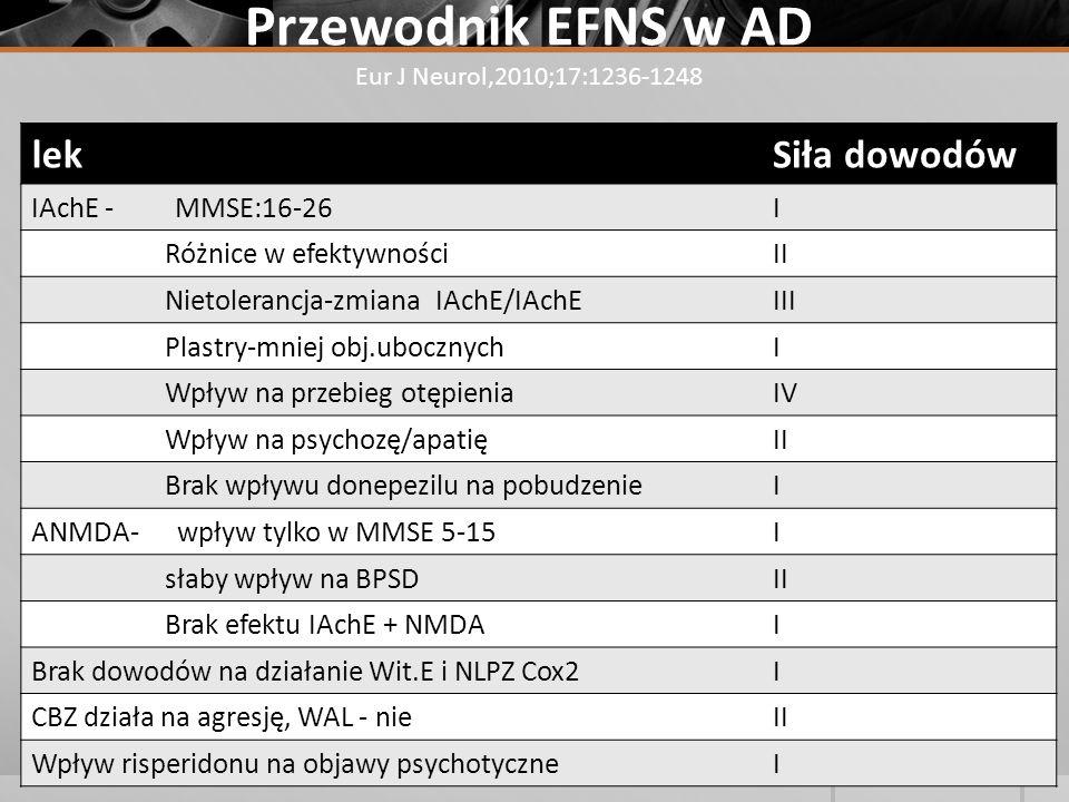 Przewodnik EFNS w AD Eur J Neurol,2010;17:1236-1248 lekSiła dowodów IAchE - MMSE:16-26I Różnice w efektywnościII Nietolerancja-zmiana IAchE/IAchEIII P