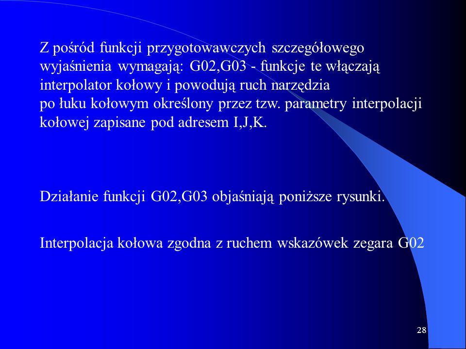 27 G92 Ograniczenie stałej prędkości skrawania G94 Programowanie posuwu w mm/min G95 Programowanie posuwu w mm/obr G96 Stała szybkość skrawania G97 Od