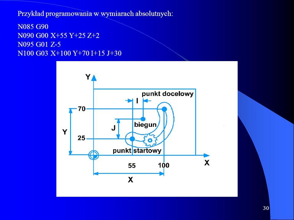 29 Przykład programowania w wymiarach absolutnych: N085 G90 N090 G00 X+55 Y+35 Z+2 N095 G01 Z-5 N100 G02 X+95 Y+75 I+30 J+10 Interpolacja kołowa przec