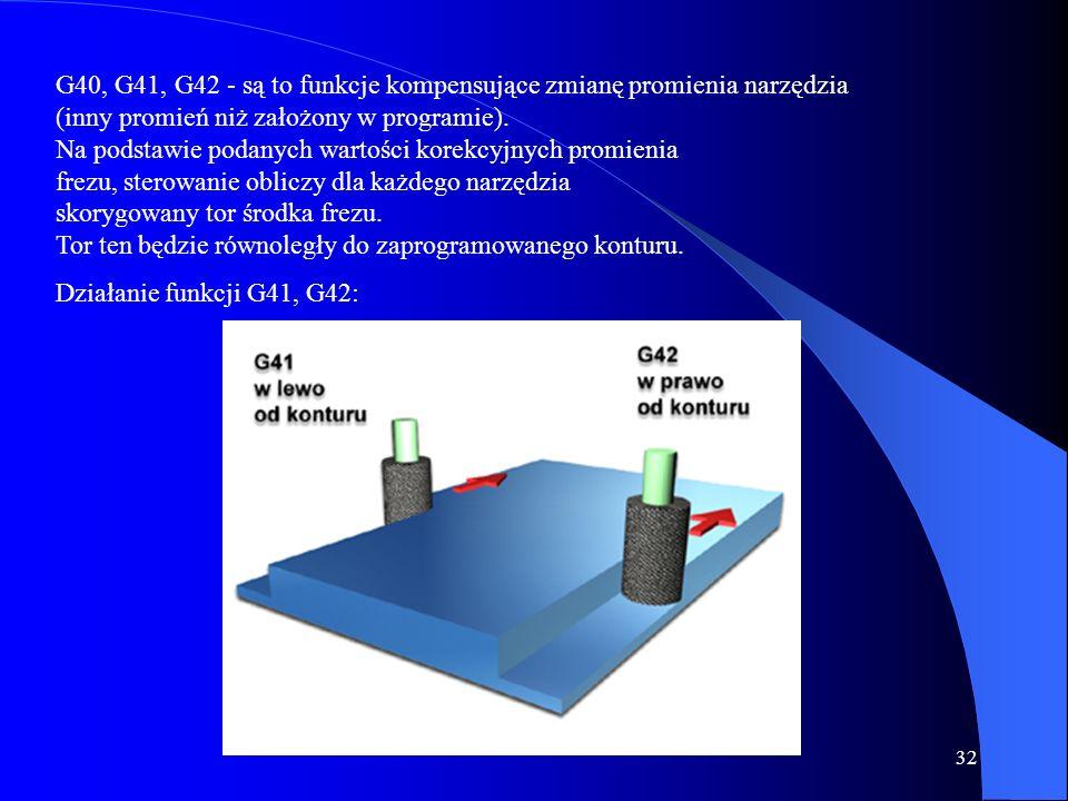 31 G17, G18, G19 - funkcje te ustalają płaszczyznę, w której będzie odbywać się Interpolacja (poniższy rysunek). Płaszczyzny interpolacji: