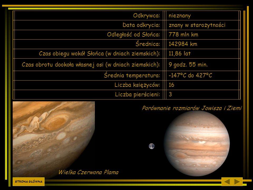 Odkrywca:nieznany Data odkrycia:znany w starożytności Odległość od Słońca:778 mln km Średnica:142984 km Czas obiegu wokół Słońca (w dniach ziemskich):