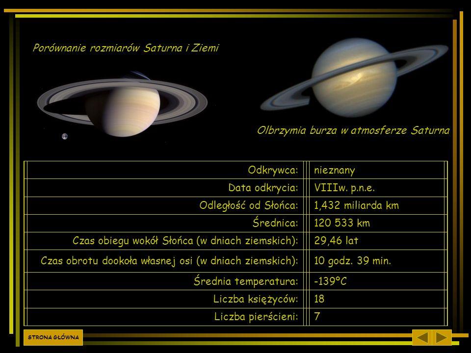 Odkrywca:nieznany Data odkrycia:VIIIw. p.n.e. Odległość od Słońca:1,432 miliarda km Średnica:120 533 km Czas obiegu wokół Słońca (w dniach ziemskich):