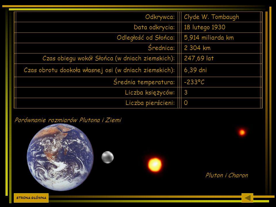 Odkrywca:Clyde W. Tombaugh Data odkrycia:18 lutego 1930 Odległość od Słońca:5,914 miliarda km Średnica:2 304 km Czas obiegu wokół Słońca (w dniach zie