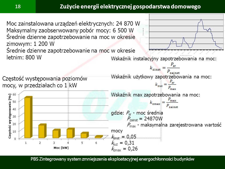 PBS Zintegrowany system zmniejszenia eksploatacyjnej energochłonności budynków 18 Zużycie energii elektrycznej gospodarstwa domowego Częstość występow