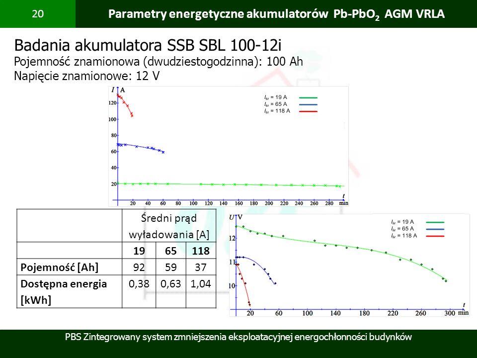 PBS Zintegrowany system zmniejszenia eksploatacyjnej energochłonności budynków 20 Parametry energetyczne akumulatorów Pb-PbO 2 AGM VRLA Badania akumul