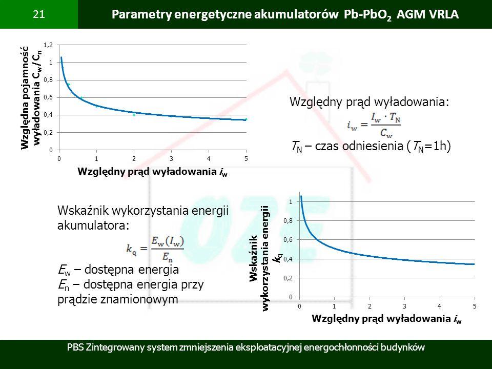 PBS Zintegrowany system zmniejszenia eksploatacyjnej energochłonności budynków 21 Parametry energetyczne akumulatorów Pb-PbO 2 AGM VRLA Wskaźnik wykor
