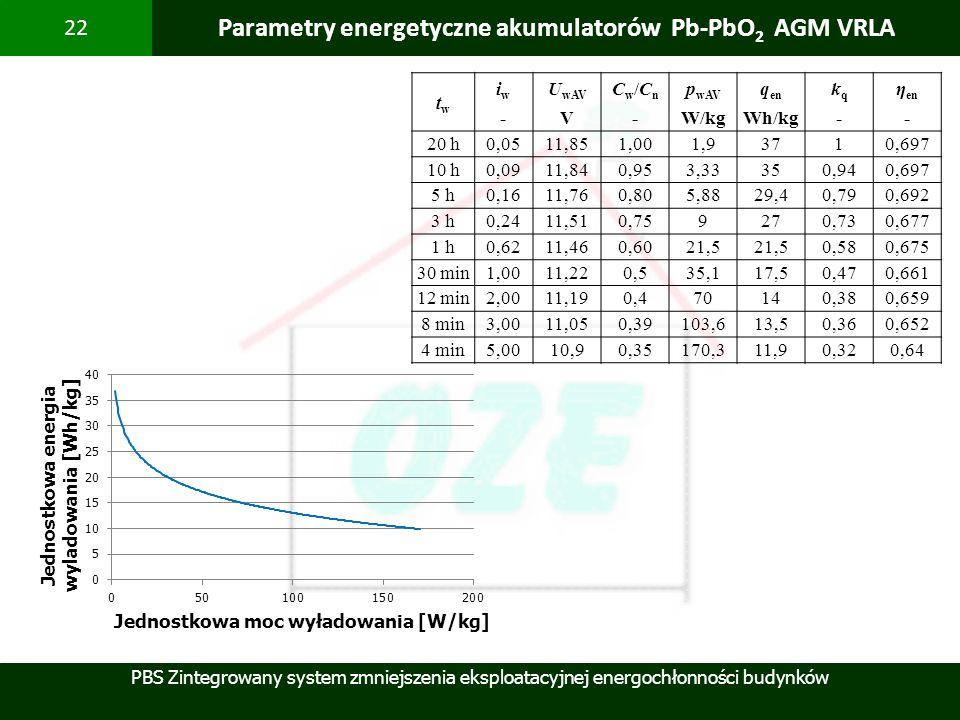 PBS Zintegrowany system zmniejszenia eksploatacyjnej energochłonności budynków 22 Parametry energetyczne akumulatorów Pb-PbO 2 AGM VRLA twtw iw-iw- U