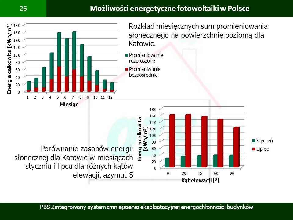 PBS Zintegrowany system zmniejszenia eksploatacyjnej energochłonności budynków 26 Możliwości energetyczne fotowoltaiki w Polsce Rozkład miesięcznych s